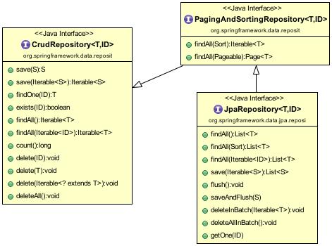 JPARepository Hierarchy