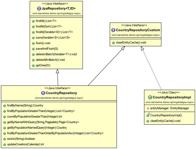 Spring Data JPA Custom Repository