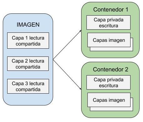docker imagenes, contenedores y capas