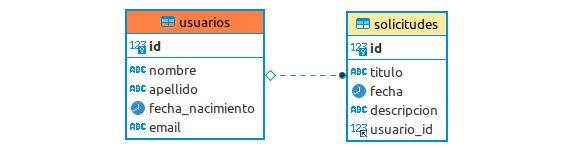 ejemplo tablas relacionadas