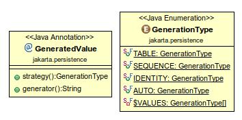 generatedvalue uml