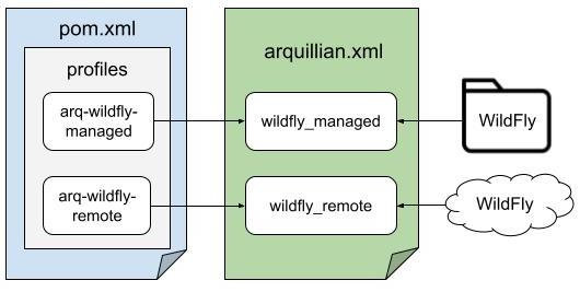 Arquillian Maven Profiles