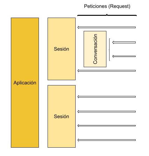 CDI ámbitos scopes