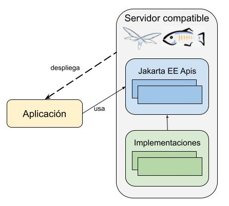 Jakarta servidores aplicaciones
